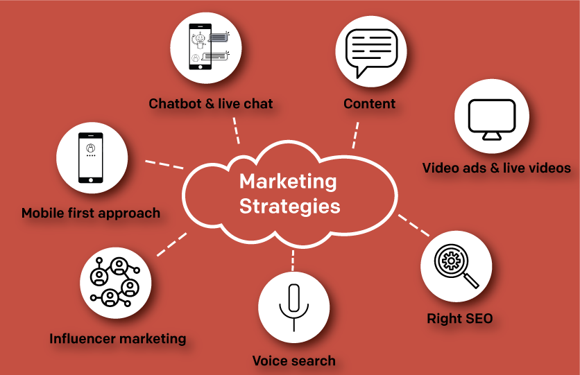 5 Marketing Strategies To Adopt During Covid-19