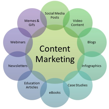 Do you want to maximise your content marketing productivity as well as monitor it? If yes, here are some tips for you